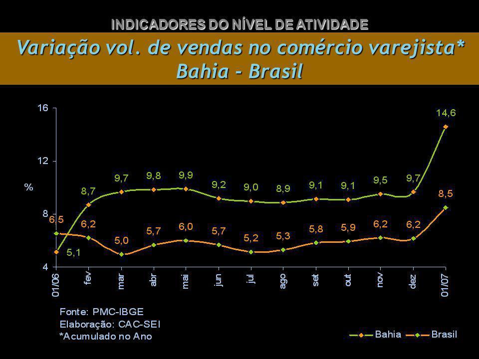 Variação vol. de vendas no comércio varejista* Bahia - Brasil INDICADORES DO NÍVEL DE ATIVIDADE