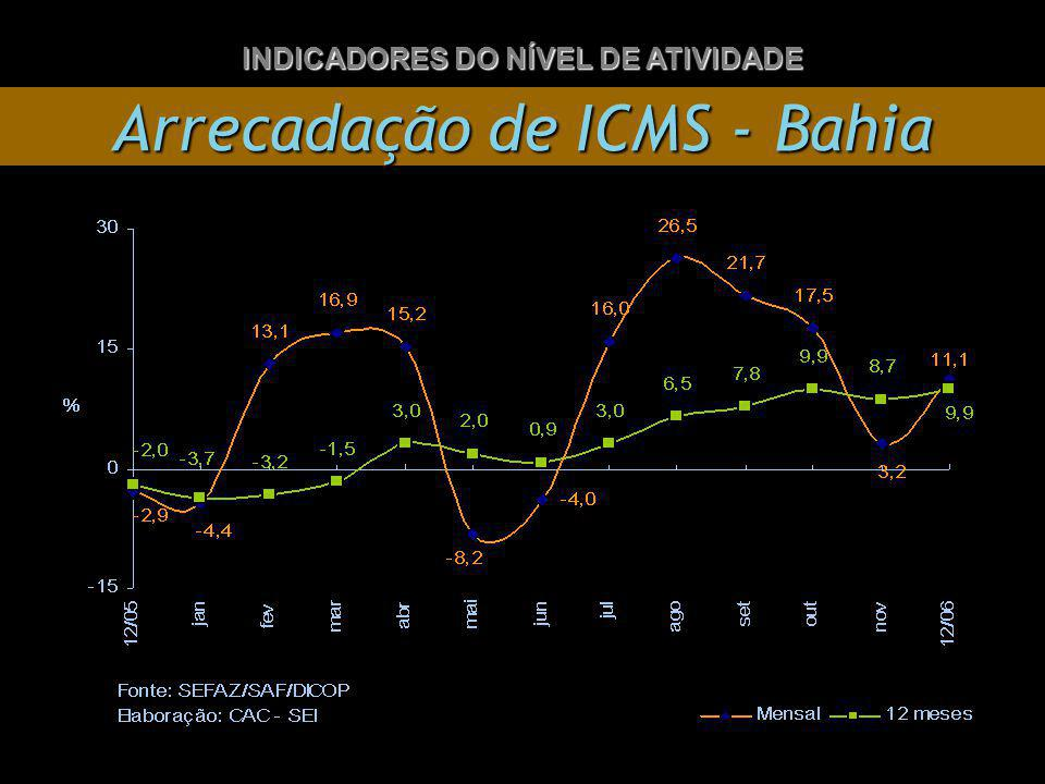 Arrecadação de ICMS - Bahia INDICADORES DO NÍVEL DE ATIVIDADE