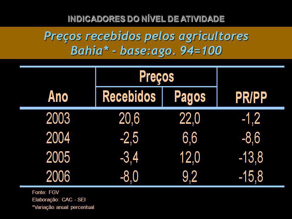 Preços recebidos pelos agricultores Bahia* - base:ago.