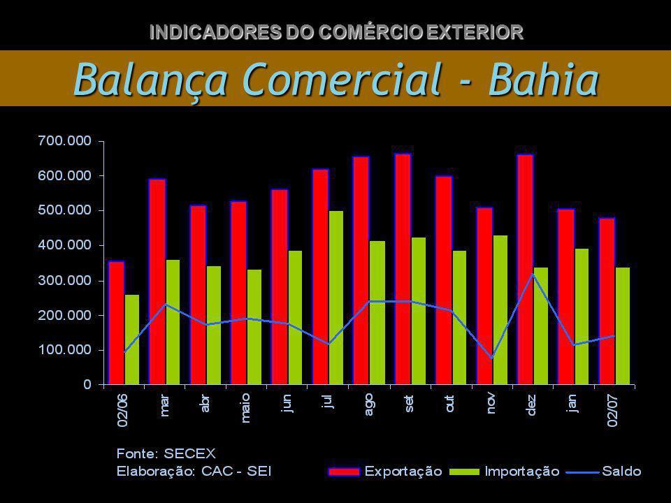 Balança Comercial - Bahia INDICADORES DO COMÉRCIO EXTERIOR