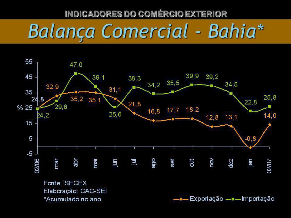 Balança Comercial - Bahia* INDICADORES DO COMÉRCIO EXTERIOR