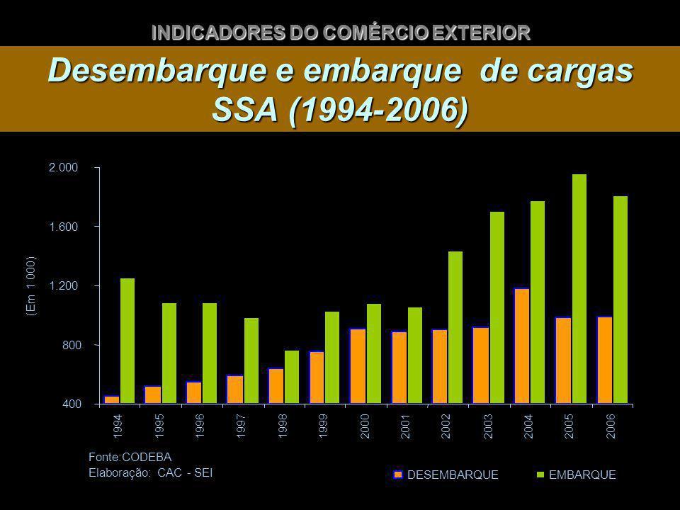 Desembarque e embarque de cargas SSA (1994-2006) INDICADORES DO COMÉRCIO EXTERIOR 400 800 1.200 1.600 2.000 199419951996199719981999200020012002 2003 2004 20052006 Fonte:CODEBA Elaboração: CAC - SEI (Em 1 000) DESEMBARQUEEMBARQUE