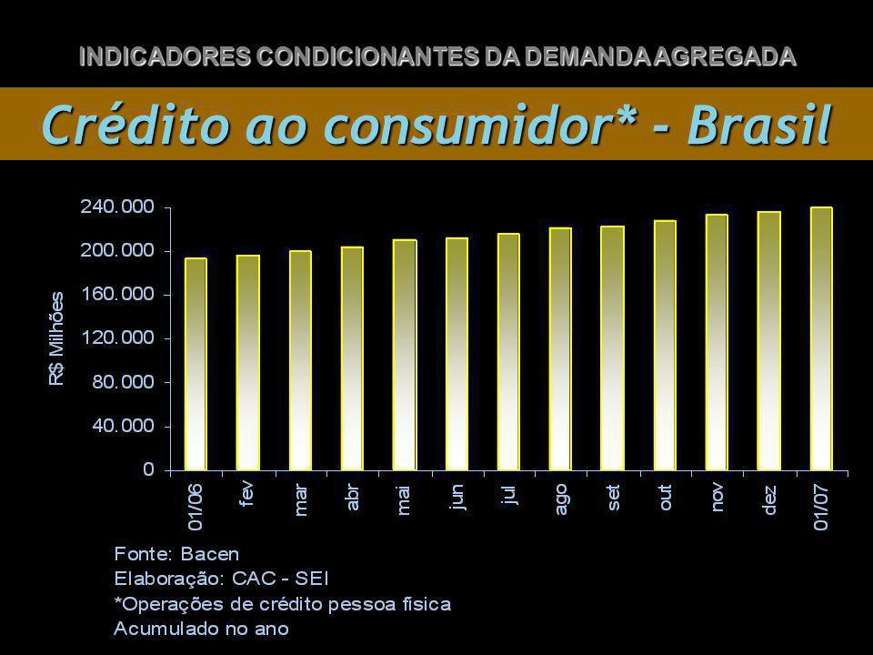 Crédito ao consumidor* - Brasil INDICADORES CONDICIONANTES DA DEMANDA AGREGADA