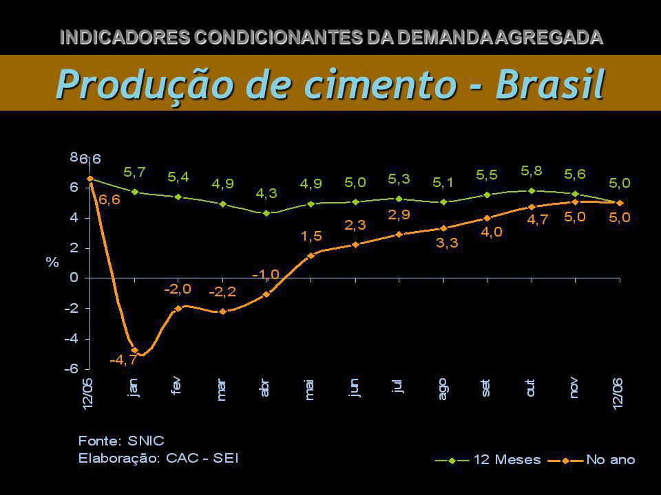Produção de cimento - Brasil INDICADORES CONDICIONANTES DA DEMANDA AGREGADA