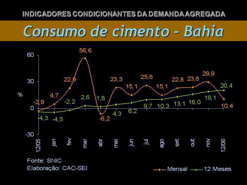 Consumo de cimento - Bahia INDICADORES CONDICIONANTES DA DEMANDA AGREGADA