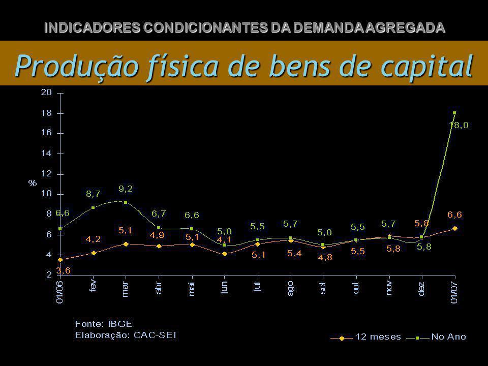 Produção física de bens de capital INDICADORES CONDICIONANTES DA DEMANDA AGREGADA