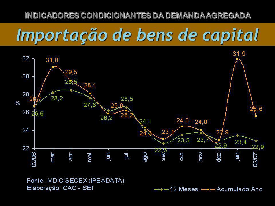 Importação de bens de capital INDICADORES CONDICIONANTES DA DEMANDA AGREGADA