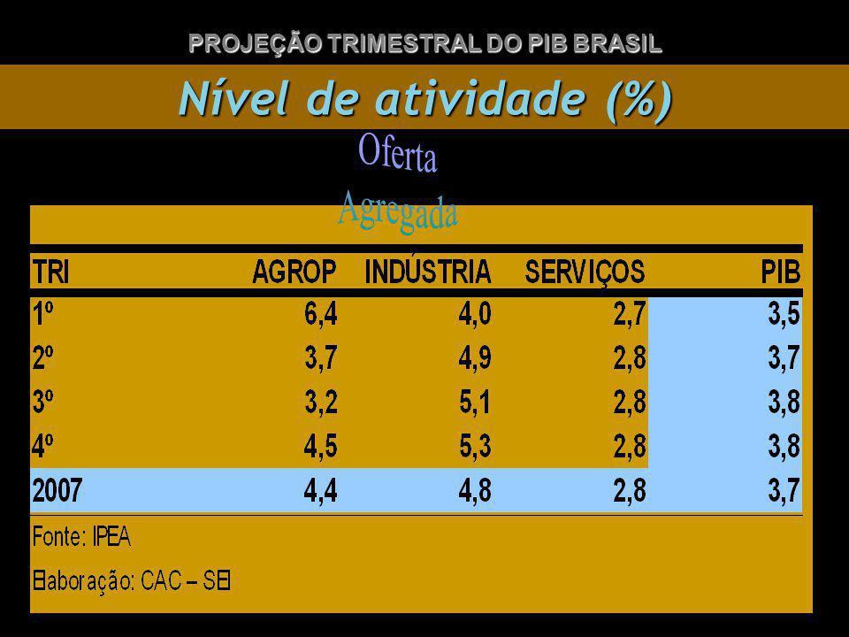 Nível de atividade (%) PROJEÇÃO TRIMESTRAL DO PIB BRASIL