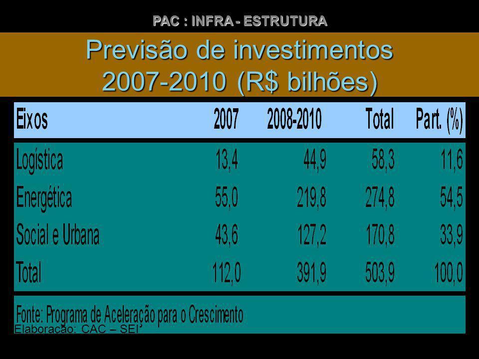 Previsão de investimentos 2007-2010 (R$ bilhões) PAC : INFRA - ESTRUTURA Elaboração: CAC – SEI