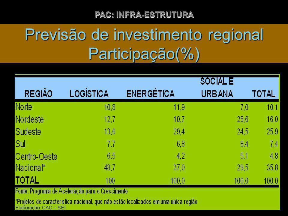 Previsão de investimento regional Participação(%) PAC: INFRA-ESTRUTURA Elaboração: CAC – SEI