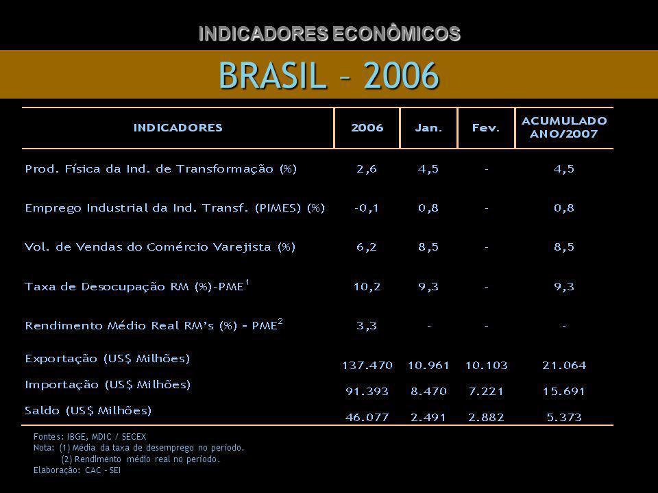 BRASIL – 2006 INDICADORES ECONÔMICOS Fontes: IBGE,MDIC / SECEX Nota: (1) Média da taxa de desemprego no período.