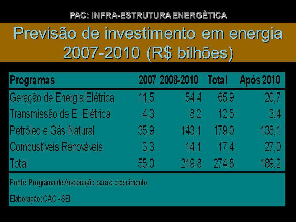 Previsão de investimento em energia 2007-2010 (R$ bilhões) PAC: INFRA-ESTRUTURA ENERGÉTICA