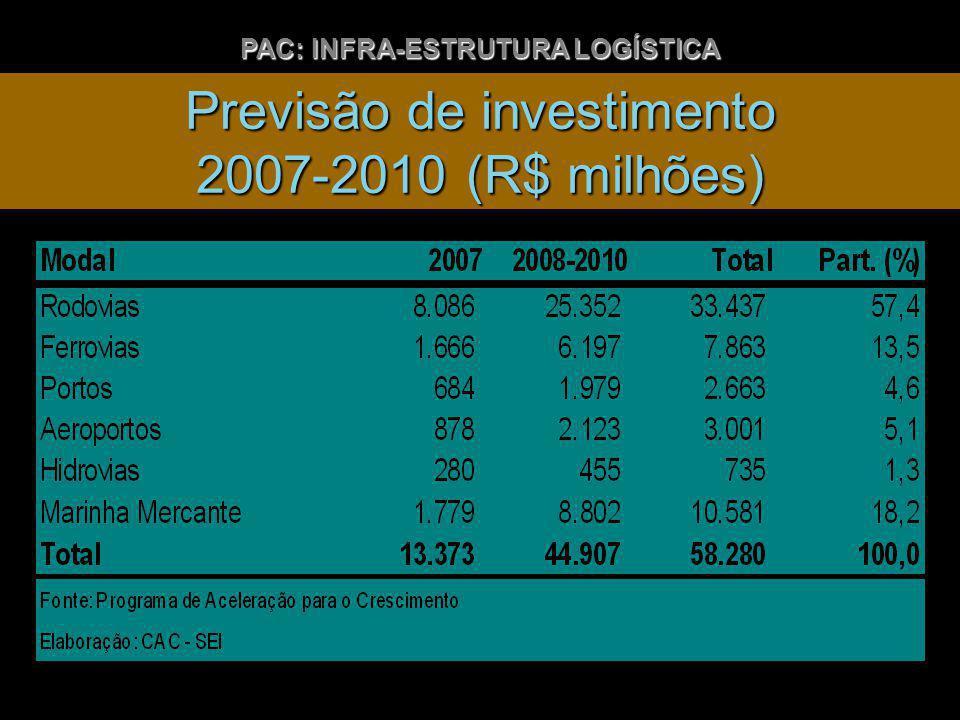 Previsão de investimento 2007-2010 (R$ milhões) PAC: INFRA-ESTRUTURA LOGÍSTICA