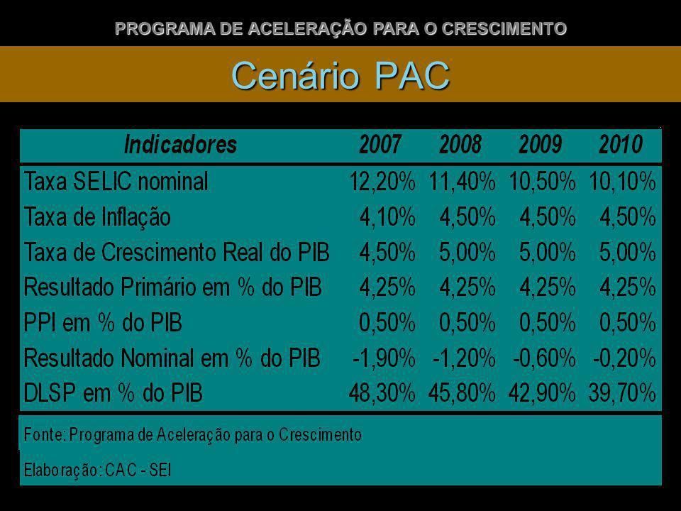 PROGRAMA DE ACELERAÇÃO PARA O CRESCIMENTO Cenário PAC