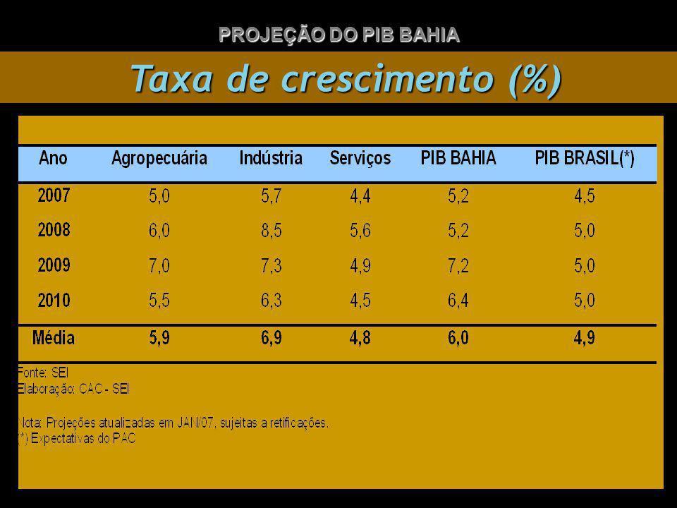 PROJEÇÃO DO PIB BAHIA Taxa de crescimento (%) Taxa de crescimento (%)