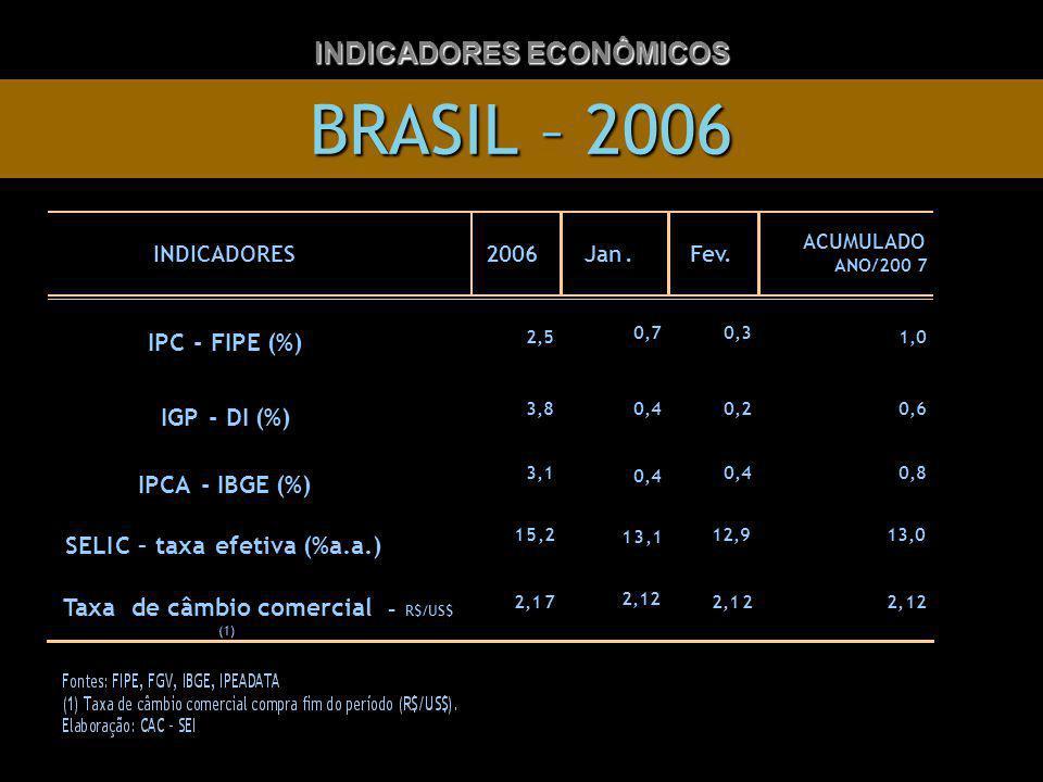 BRASIL – 2006 INDICADORES ECONÔMICOS