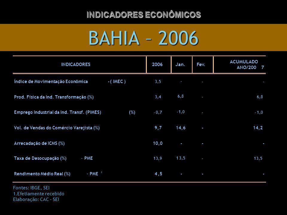 BAHIA – 2006 INDICADORES ECONÔMICOS Fontes: IBGE, SEI 1.