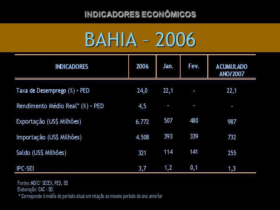 BAHIA – 2006 INDICADORES ECONÔMICOS