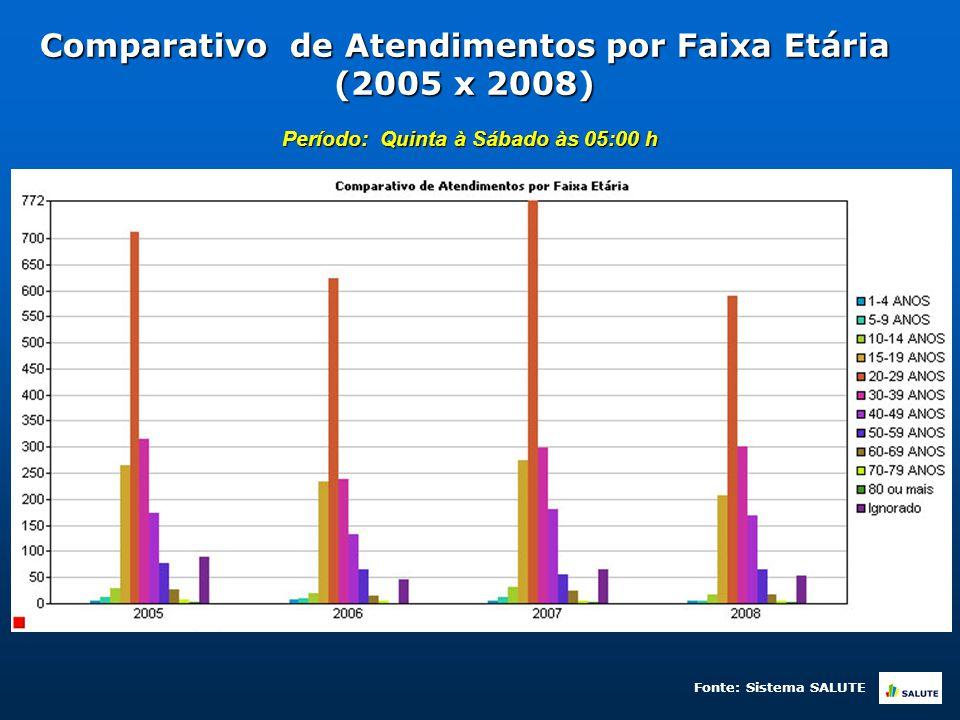 Comparativo de Atendimentos por Faixa Etária (2005 x 2008) Período: Quinta à Sábado às 05:00 h Fonte: Sistema SALUTE