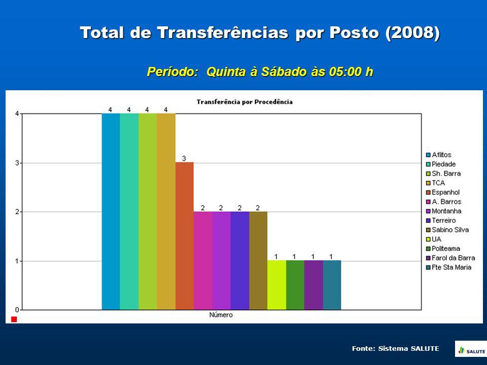 Total de Transferências por Posto (2008) Período: Quinta à Sábado às 05:00 h Fonte: Sistema SALUTE