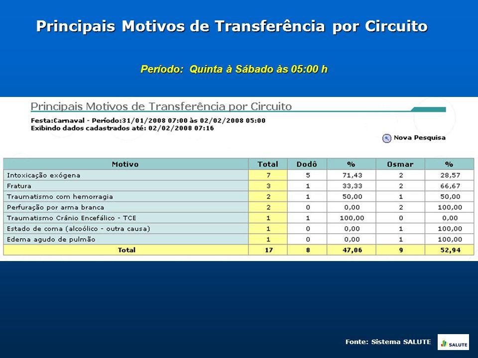 Principais Motivos de Transferência por Circuito Período: Quinta à Sábado às 05:00 h Fonte: Sistema SALUTE