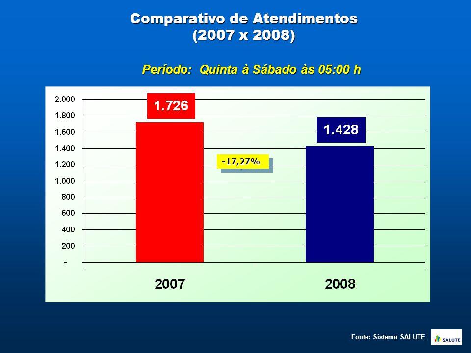 Comparativo de Atendimentos (2007 x 2008) Período: Quinta à Sábado às 05:00 h Fonte: Sistema SALUTE -17,27%-17,27%