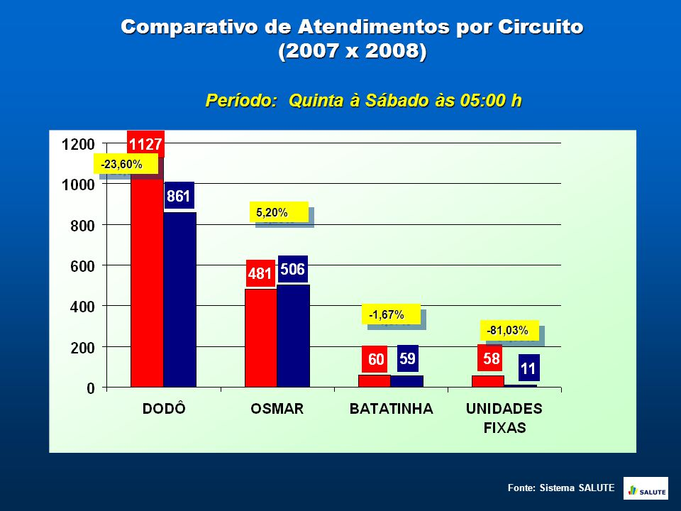 Comparativo de Atendimentos por Circuito (2007 x 2008) -23,60%-23,60% 5,20%5,20% -1,67%-1,67% -81,03%-81,03% Período: Quinta à Sábado às 05:00 h Fonte: Sistema SALUTE