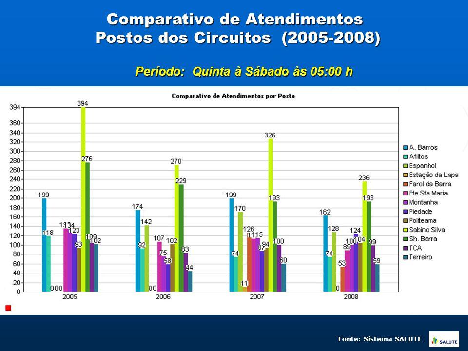Comparativo de Atendimentos Postos dos Circuitos (2005-2008) Período: Quinta à Sábado às 05:00 h Fonte: Sistema SALUTE
