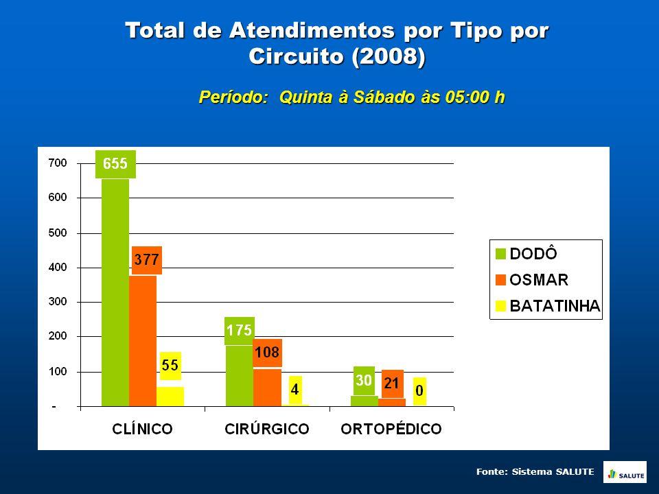 Total de Atendimentos por Tipo por Circuito (2008) Período: Quinta à Sábado às 05:00 h Fonte: Sistema SALUTE