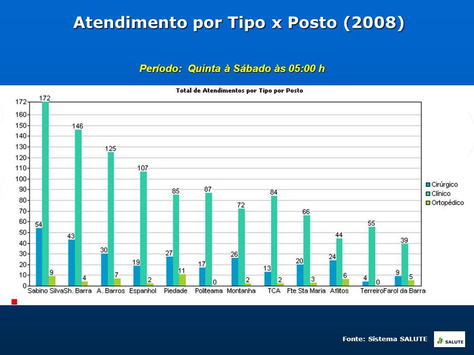 Atendimento por Tipo x Posto (2008) Período: Quinta à Sábado às 05:00 h Fonte: Sistema SALUTE