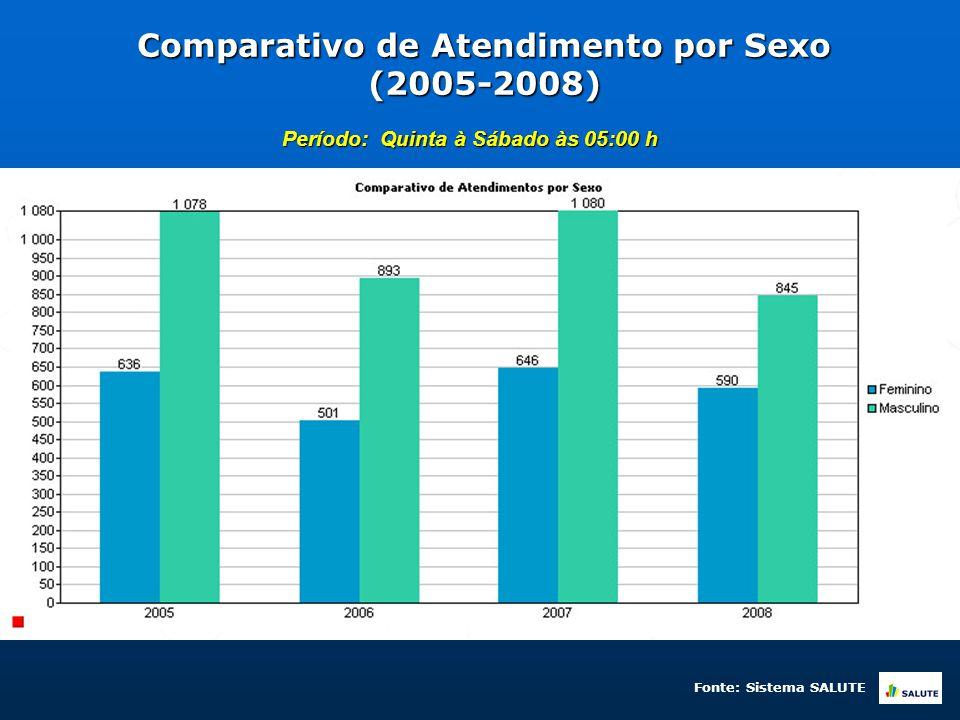 Comparativo de Atendimento por Sexo (2005-2008) Período: Quinta à Sábado às 05:00 h Fonte: Sistema SALUTE