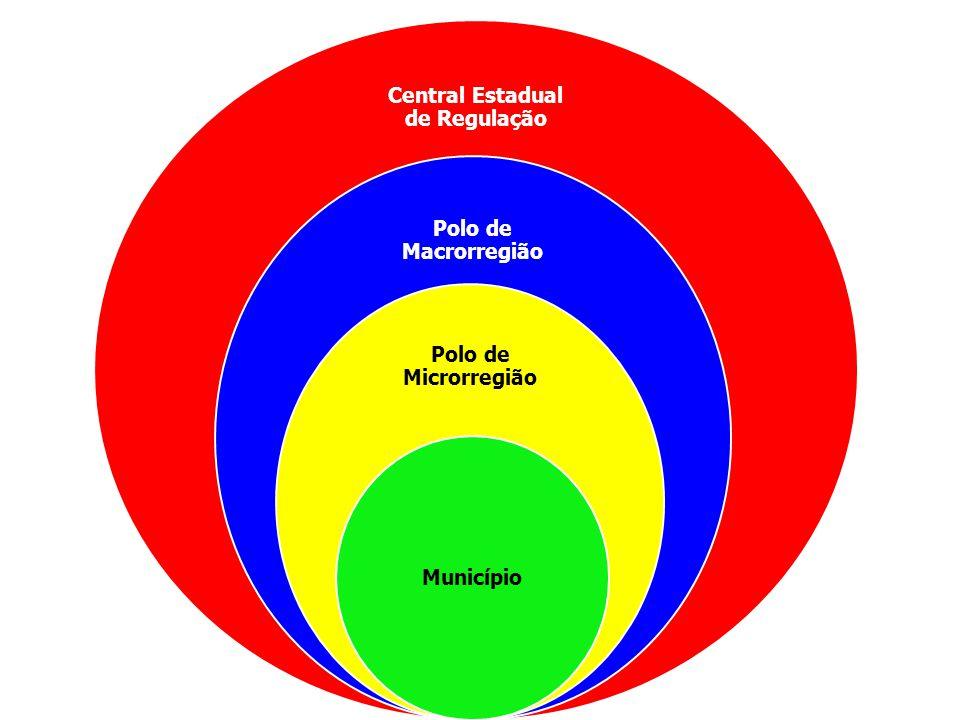 Central Estadual de Regulação Polo de Macrorregião Polo de Microrregião Município
