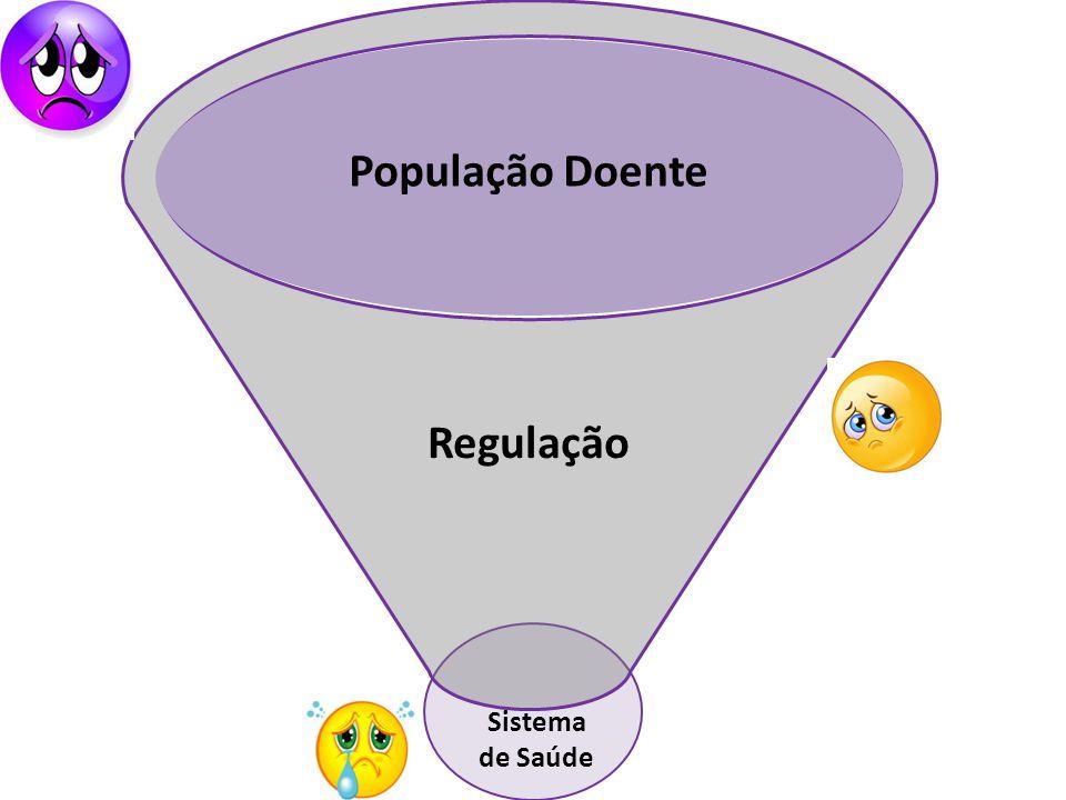 População Doente Regulação Sistema de Saúde