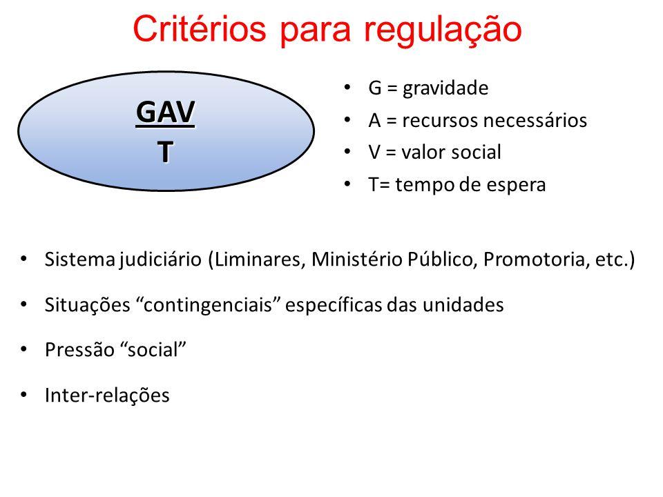 Critérios para regulação Sistema judiciário (Liminares, Ministério Público, Promotoria, etc.) Situações contingenciais específicas das unidades Pressã