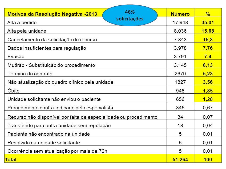 Motivos da Resolução Negativa -2013Número% Alta a pedido17.94835,01 Alta pela unidade8.03615,68 Cancelamento da solicitação do recurso7.84315,3 Dados