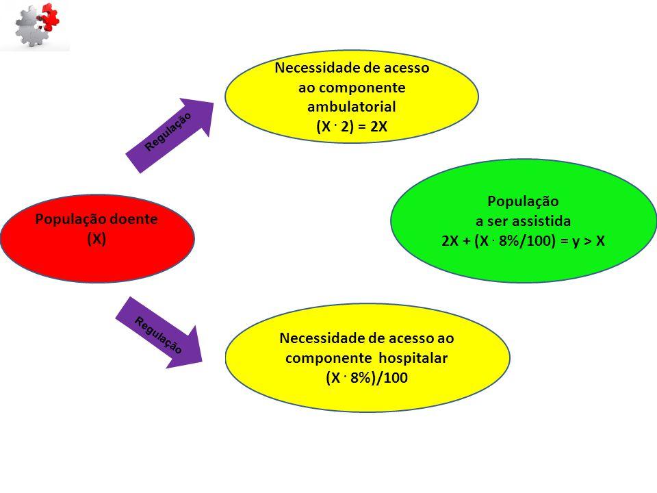População a ser assistida 2X + (X. 8%/100) = y > X População doente (X) Necessidade de acesso ao componente ambulatorial (X. 2) = 2X Necessidade de ac