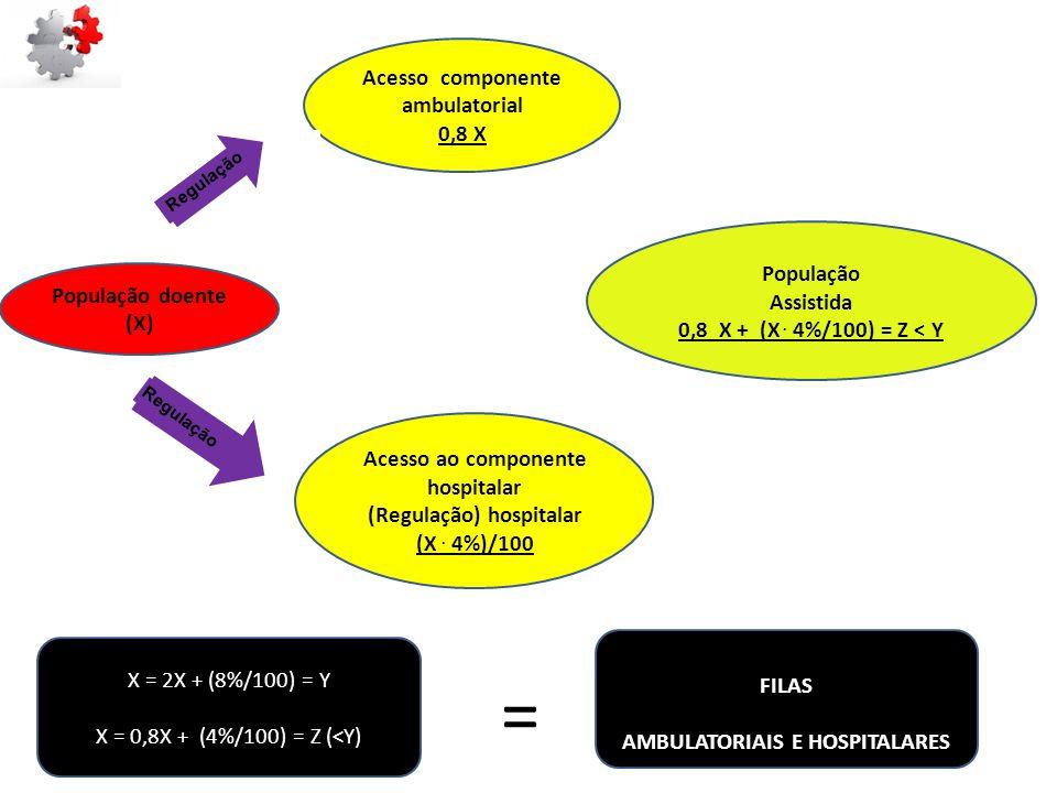 População Assistida 0,8 X + (X. 4%/100) = Z < Y População doente (X) Acesso componente ambulatorial 0,8 X Acesso ao componente hospitalar (Regulação)