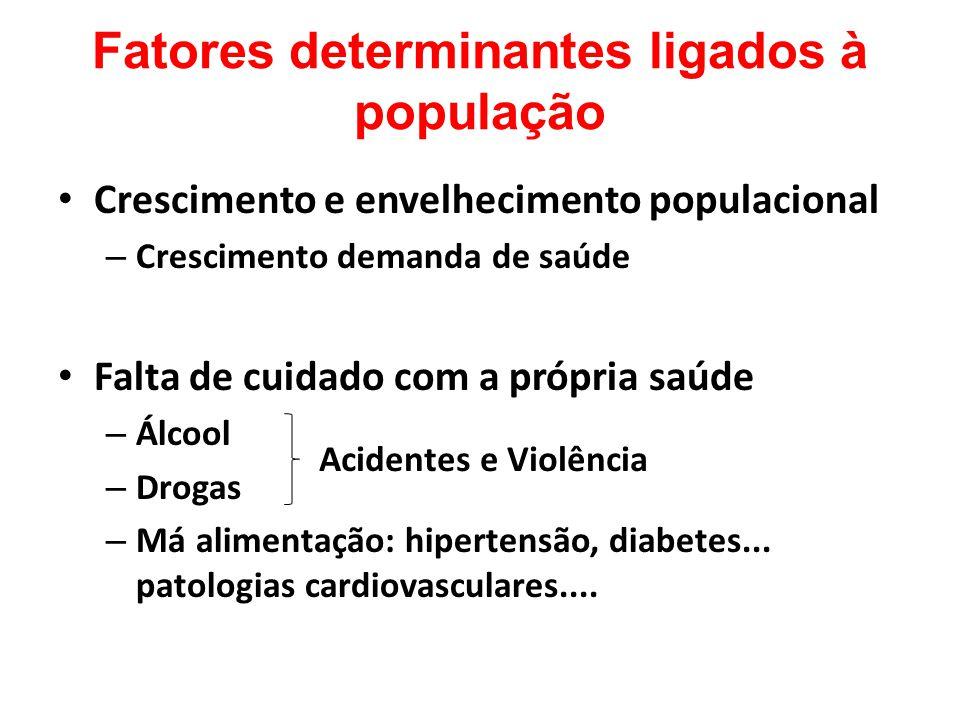 Fatores determinantes ligados à população Crescimento e envelhecimento populacional – Crescimento demanda de saúde Falta de cuidado com a própria saúd