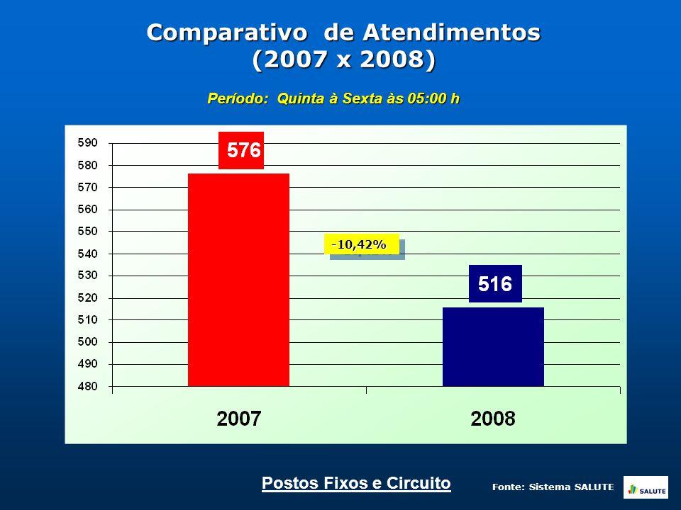 Comparativo de Atendimentos (2007 x 2008) Período: Quinta à Sexta às 05:00 h -10,42%-10,42% Postos Fixos e Circuito Fonte: Sistema SALUTE