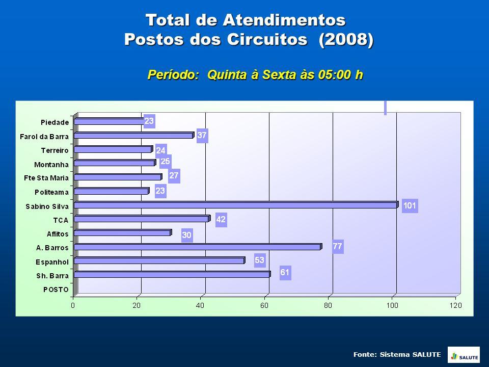 Total de Atendimentos Postos dos Circuitos (2008) Período: Quinta à Sexta às 05:00 h Fonte: Sistema SALUTE