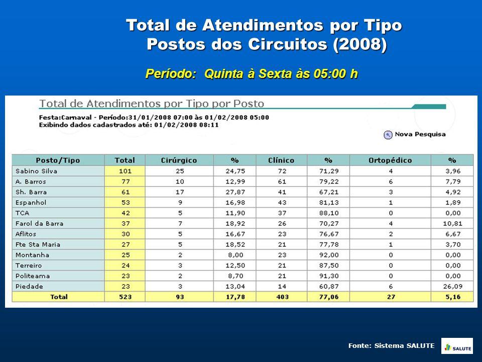 Total de Atendimentos por Tipo Postos dos Circuitos (2008) Período: Quinta à Sexta às 05:00 h Fonte: Sistema SALUTE