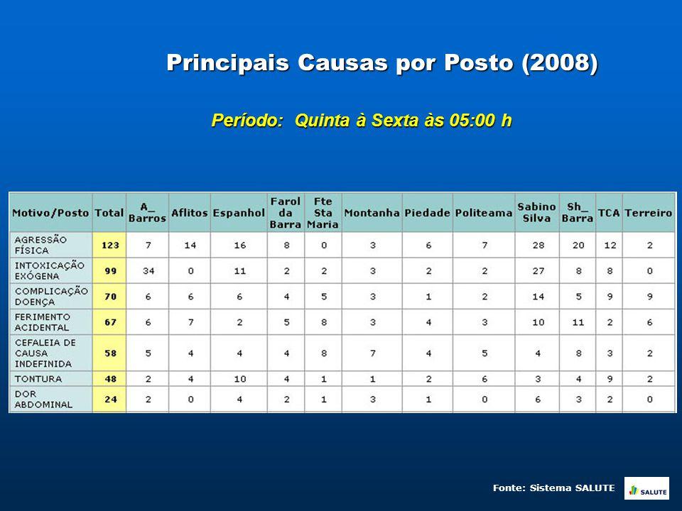 Principais Causas por Posto (2008) Período: Quinta à Sexta às 05:00 h Fonte: Sistema SALUTE