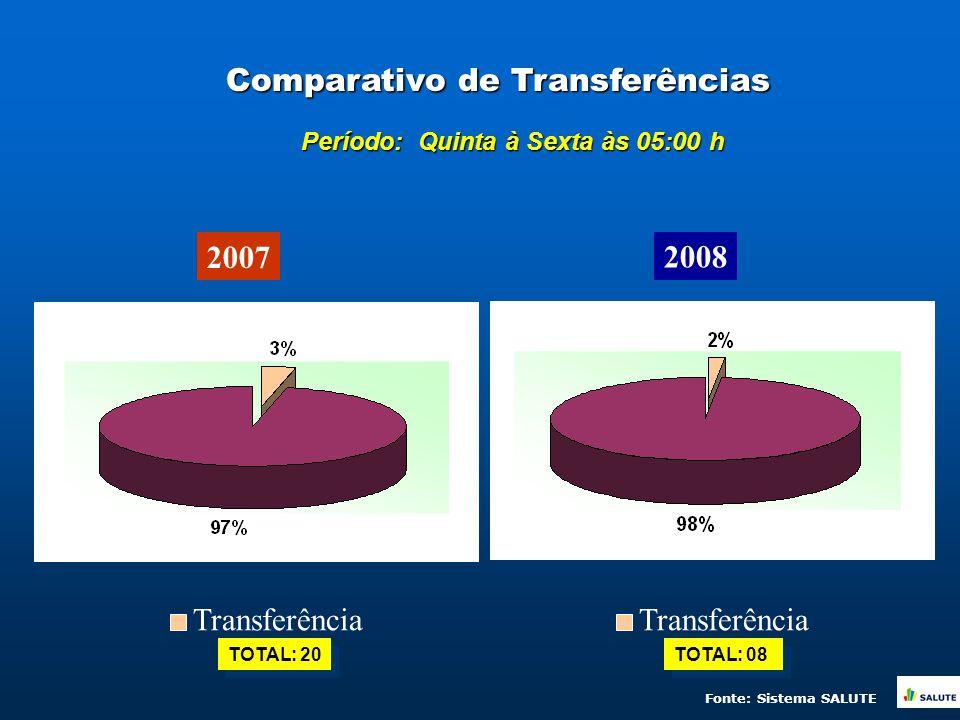 Comparativo de Transferências 2007 2008 TOTAL: 20 Transferência TOTAL: 08 Transferência Período: Quinta à Sexta às 05:00 h Fonte: Sistema SALUTE