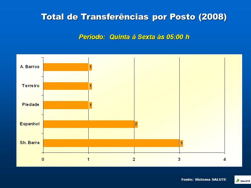 Total de Transferências por Posto (2008) Período: Quinta à Sexta às 05:00 h Fonte: Sistema SALUTE