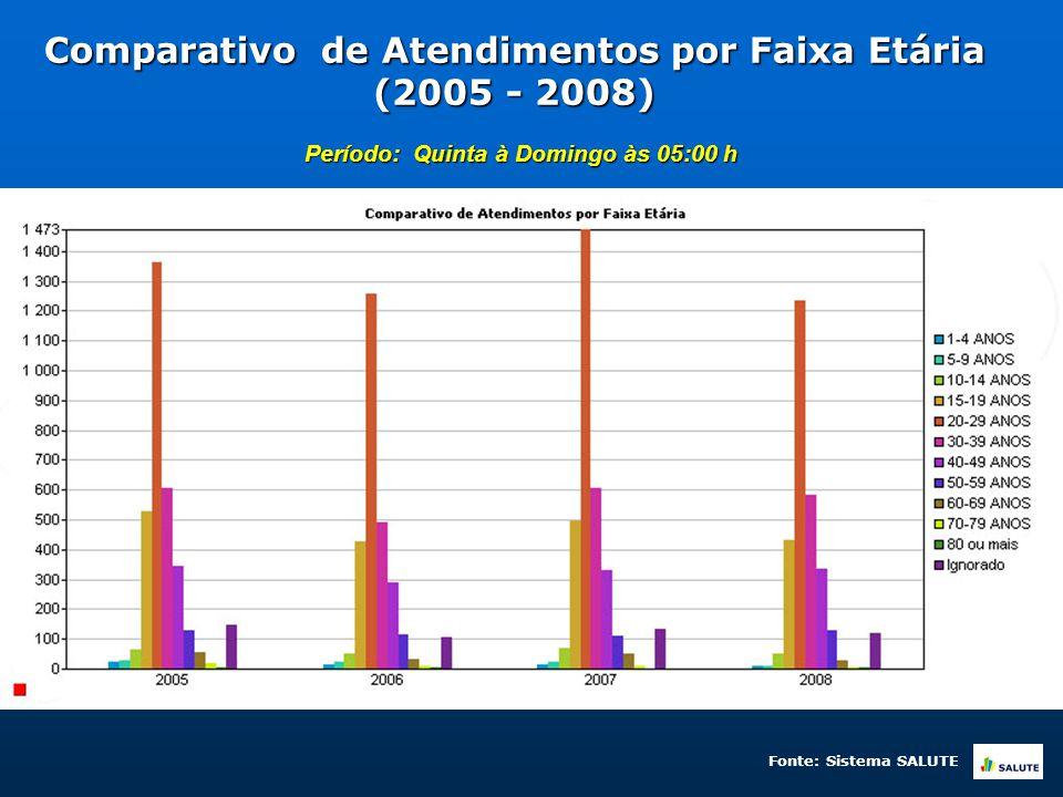 Comparativo de Atendimentos por Faixa Etária (2005 - 2008) Período: Quinta à Domingo às 05:00 h Fonte: Sistema SALUTE