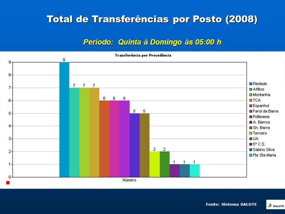 Total de Transferências por Posto (2008) Período: Quinta à Domingo às 05:00 h Fonte: Sistema SALUTE