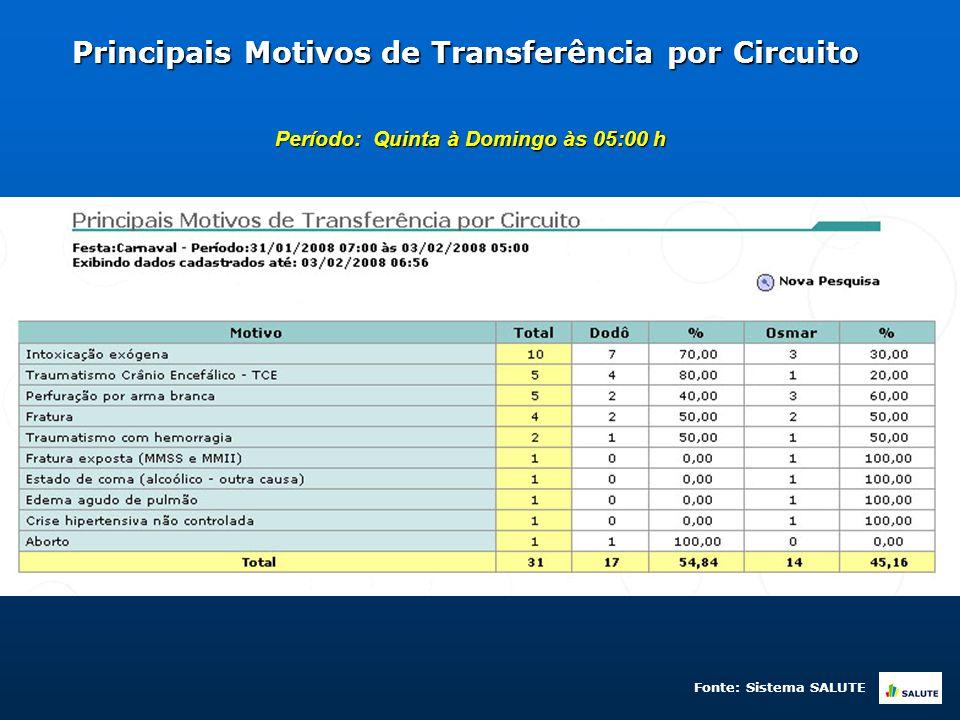 Principais Motivos de Transferência por Circuito Período: Quinta à Domingo às 05:00 h Fonte: Sistema SALUTE