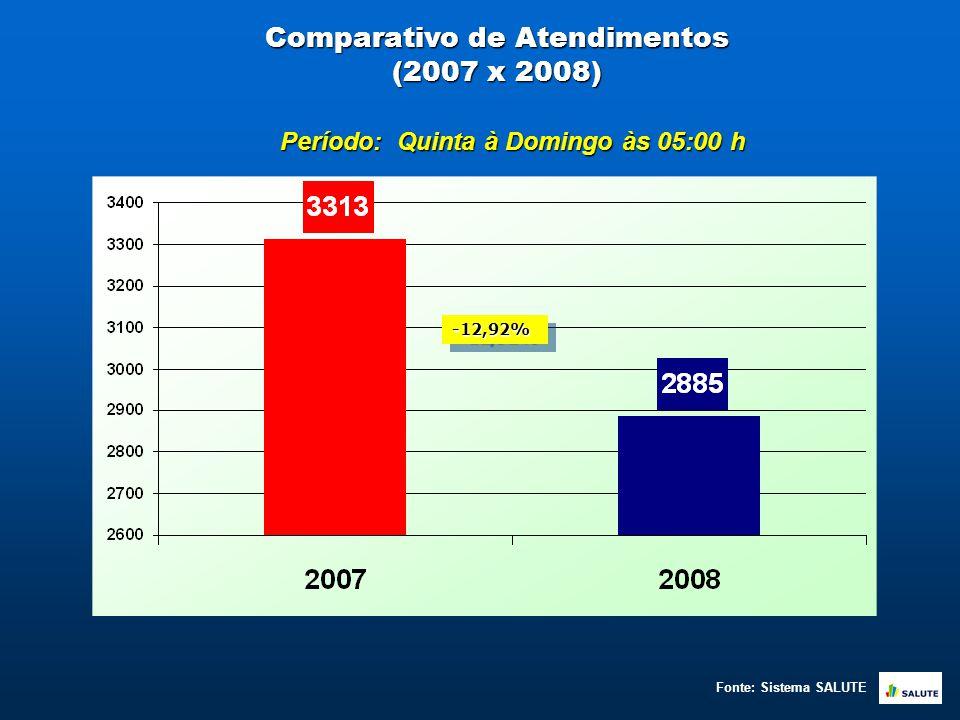 Comparativo de Atendimentos (2007 x 2008) Período: Quinta à Domingo às 05:00 h Fonte: Sistema SALUTE -12,92%-12,92%