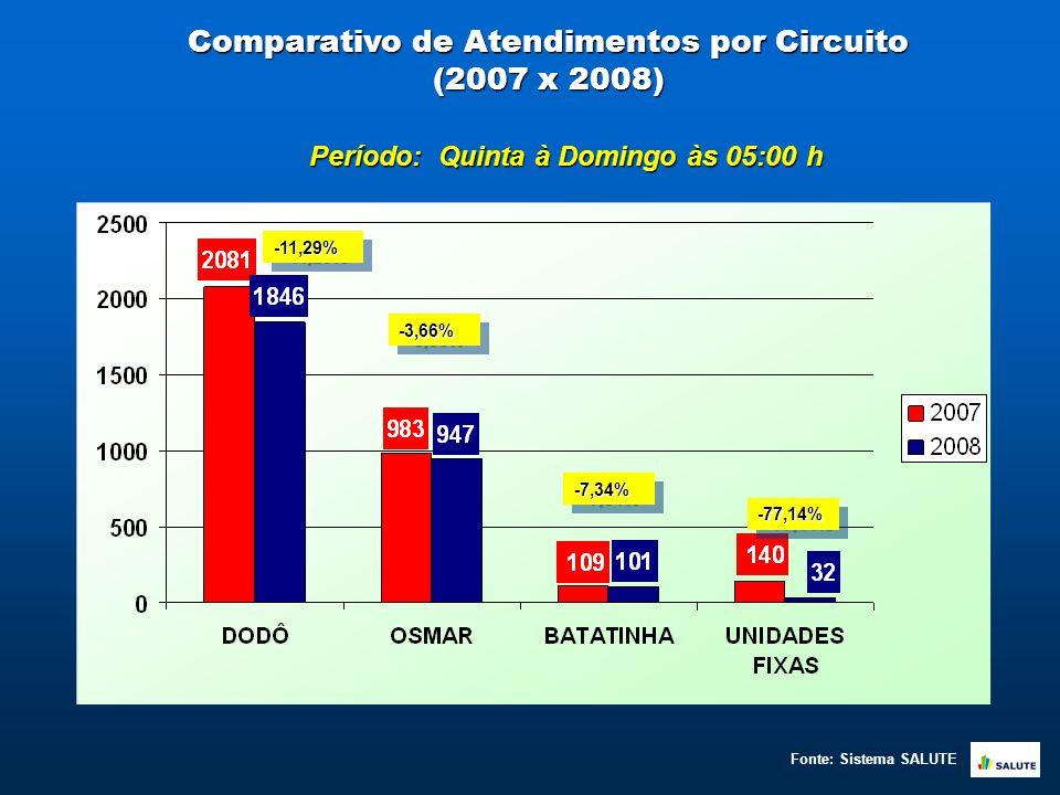 Comparativo de Atendimentos por Circuito (2007 x 2008) -11,29%-11,29% -3,66%-3,66% -7,34%-7,34% -77,14%-77,14% Período: Quinta à Domingo às 05:00 h Fonte: Sistema SALUTE