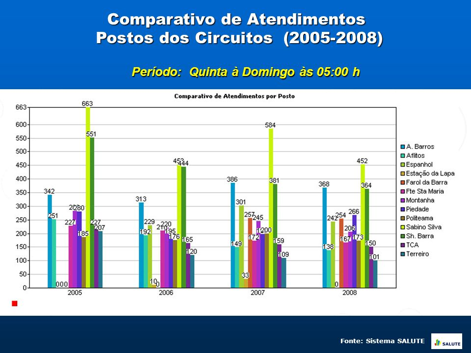 Comparativo de Atendimentos Postos dos Circuitos (2005-2008) Período: Quinta à Domingo às 05:00 h Fonte: Sistema SALUTE